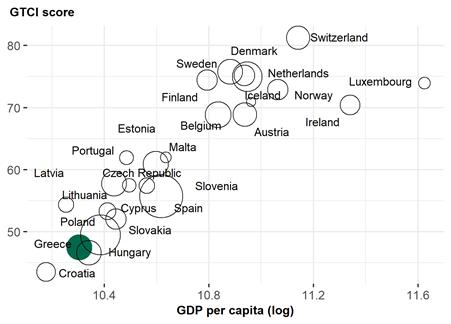GTCI Greece score per capita