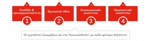 Απασχολησιμότητα στην Ελλάδα δεξιότητες